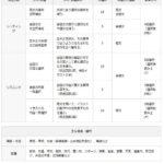 【英検】5級の試験内容と対策